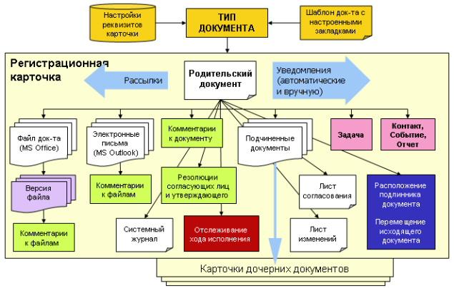 Структура электронного документа Элвин